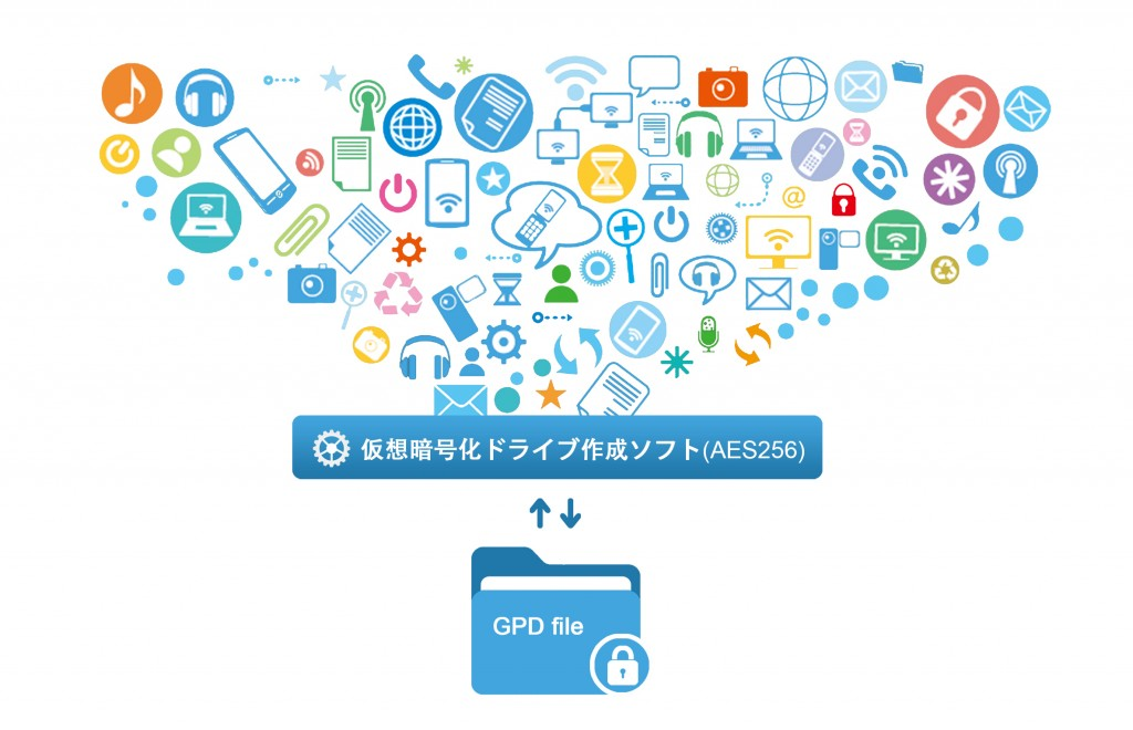 暗号化ソフトRenee SecureSilo